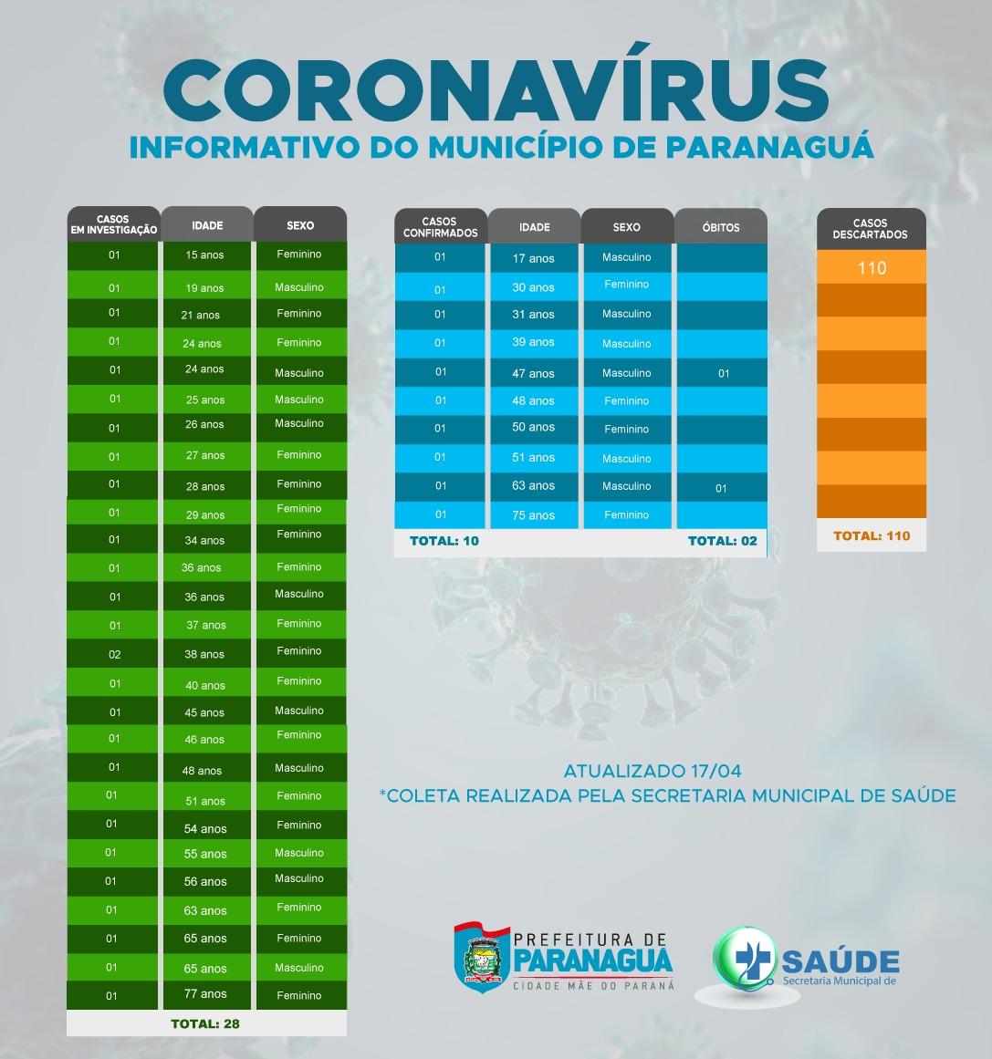 Prefeitura De Paranagua Coronavirus Noticias E Informacoes Atualizadas